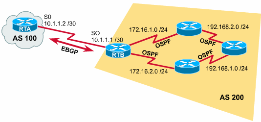Redistribute BGP RTB(config)#router bgp 200 RTB(config-router)#neighbor 10