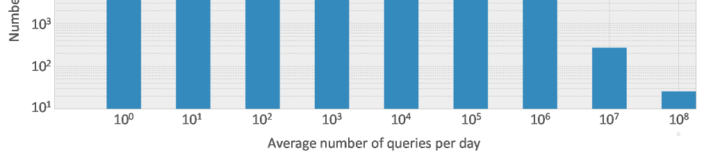 Examples include the distribution of domain names looked up by end users, interval between successive queries, the port numbers used and the number of network hops between resolver and authoritative