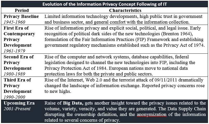 information privacy evolution as a function of IT development (Westin, 2003), adapted from (Smith et al., 2011) in the context of Big Data as shown in Table 2.2. Table 2-2 Evolution of information privacy concept following the evolution of IT (Adapted from Smith et al.