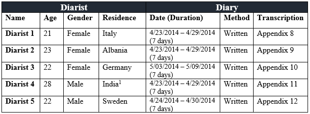 18-30 years old, male-female, residing in Europe for at least 10 month. We were interested in our study not in a specific group of population but rather as randomized as possible.