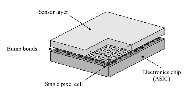 processing technique to integrate the electronic components (made of low-resistivity silicon).