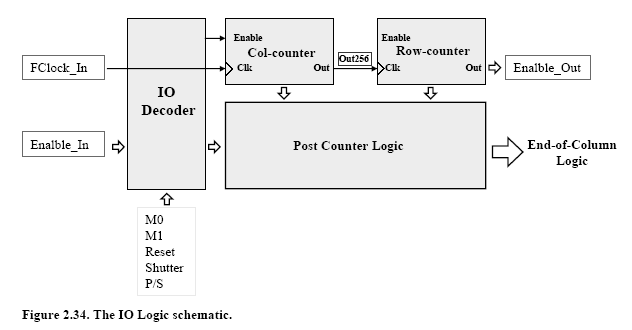 Fig. 0.34. Schematic of the MDPX2 I/O logic circuitry. The operation modes of the MDPX2 are summarized in Table II. Table 0-II - List of the Medipix2 operation modes (X = don t care).