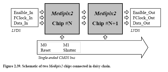 Chapter 2 The Medipix2 chip Fig. 0.41. Schematic of two MDPX2 chips connected in daisy chain. Fig. 0.42. Picture of the daisy chain wire bonding of two chip adjacent MDPX2MXR20 chips.