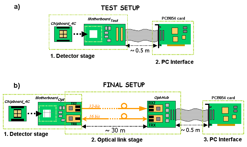3.2 The PPC DAQ architecture The PPC DAC architecture is depicted in Fig. 4b.