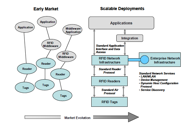 Figure 1: Evolution towards RFID infrastructure (Krishna & Husak, 2007) 4.