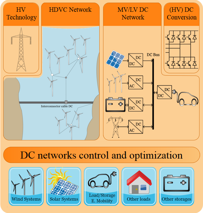 HVDC, MVDC and LVDC HVDC Accepted technology MVDC Not decided