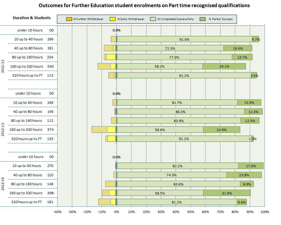 Chart 2 illustrates, over the last 3 years, attainment for students who have enrolled on part-time recognised qualifications, split into duration of study.