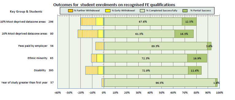 Chart 6 illustrates enrolments by level and gender on courses lasting 160 hours or more. Chart 6 We continue to see a growth in the achievement for both males and females.