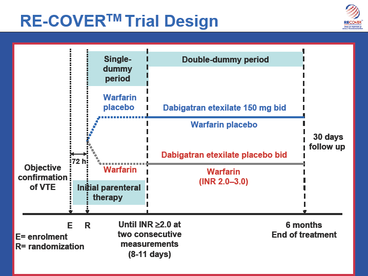 RE-COVERTM Trial DesignObjectiveconfirmationof VTEER30 daysfollow up Initial parenteraltherapy Single-dummyperiod Double-dummy period72 h6 monthsend of treatmentuntil INR 2.