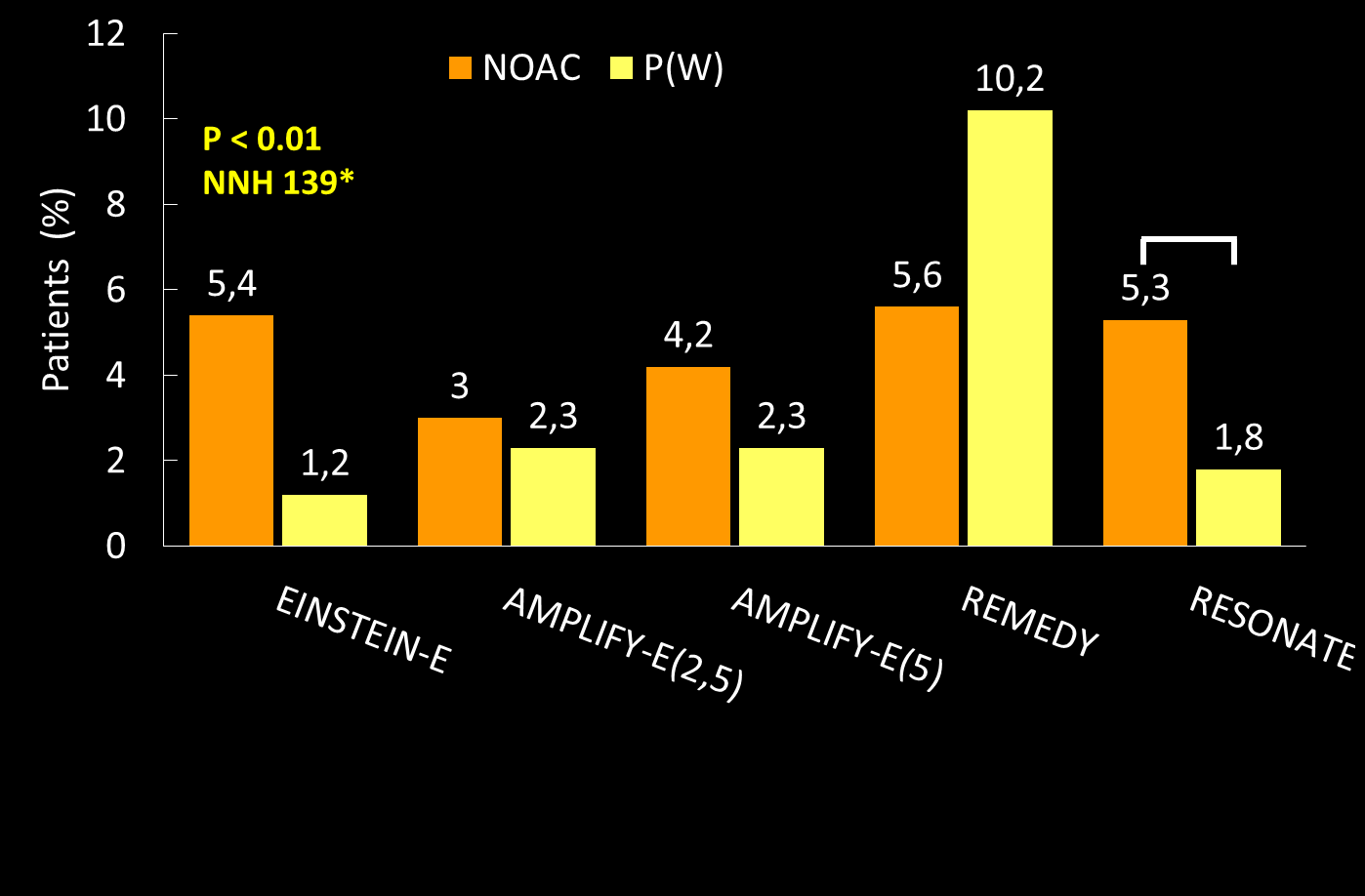 Phase III VTE_Ext trials CRNMBs HR 0.54 RR 1.29** NNH 200*** RR 1.82 NNH 63*** HR 2.92 *one major bleeding ** 95%CI: 0.72-2.33 *** one major bleeding or CRNMB 1.