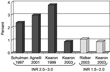 Annual major hemorrhage rates in recent trials of long-term full-intensity and longterm