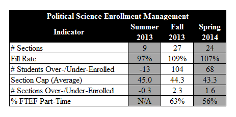 Page 6 of 18 Program's Strengths The demand for Political Science courses this current semester (fall 2014) is exceptionally high, with all sections