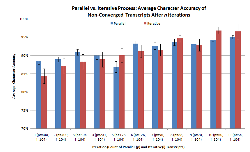 Figure 5.3: Parallel vs. Iterative Process: Average Accuracy of Transcripts after n Iterations. Sample sizes for each process are listed below.