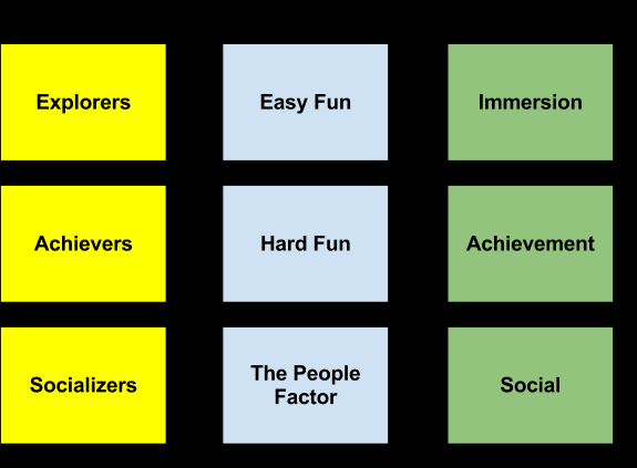 Yee's Player Types In a 2006 study by Nick Yee, titled Motivation for Play in Online Games. Yee categorized reasons for play within the context of MMORPG players.