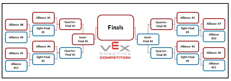 Event Modifications Small Tournaments (Level 1 Tournaments): In the case that an event has fewer than 24 teams (the requisite amount to have eight full alliances), tournaments may be played as