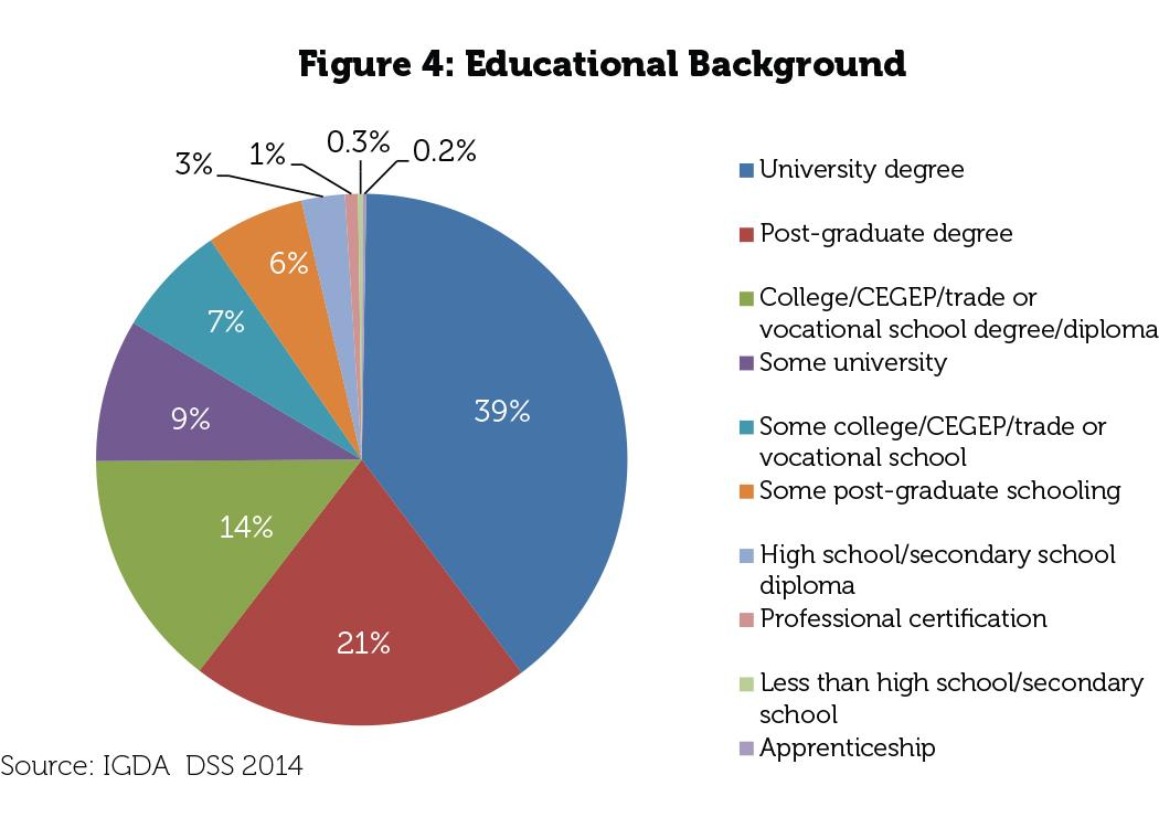 As Figure 4 illustrates, nearly 40% of the sample hold a university degree, a surprising 20% hold graduate degrees, and 15% hold college, CEGEP or trade diplomas.