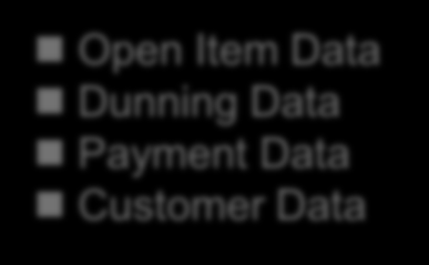 Data Sources for Collection Rules SAP Accounts Receivable Open Item Data Dunning Data Payment Data Customer Data SAP Dispute Management Dispute Case Data SAP Collections
