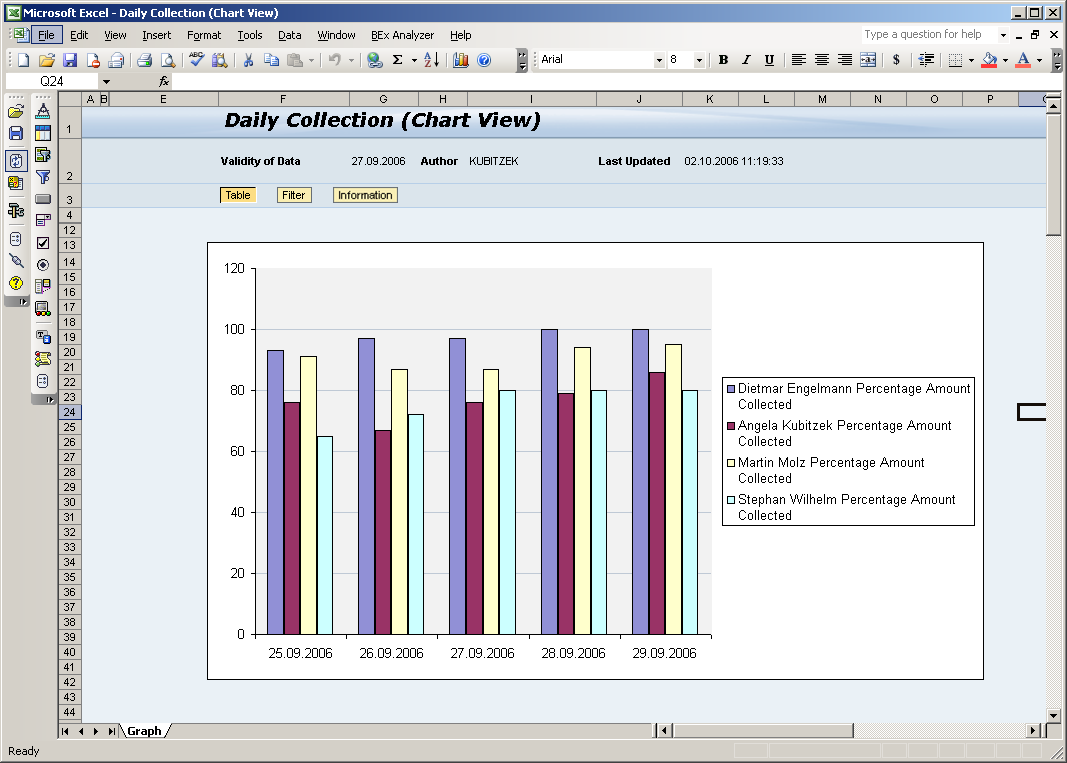 Analysis of Worklists Daily Collection 2011