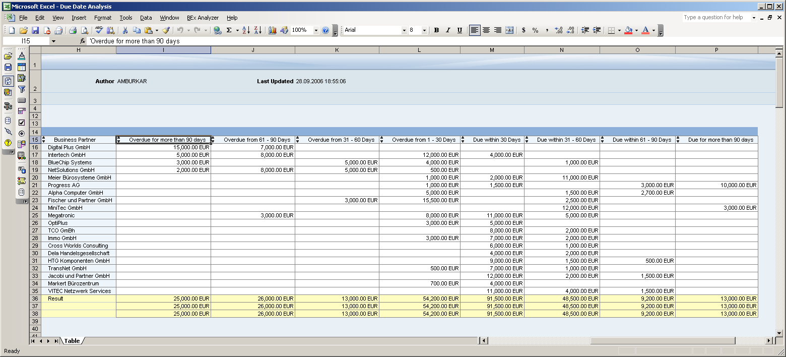 Due Date Analysis 2011 SAP AG.