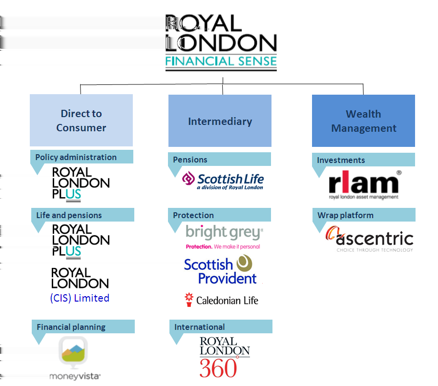 Distribution In 2012, the Group redesigned its organisational structure to focus on three key customer segments and the related distribution channels that serve them: the consumer businesses focus on