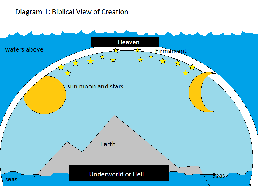 Have students compare diagrams with neighbors or in groups. Ask students if their drawings reflected a biblical view of the world that was a round or flat.