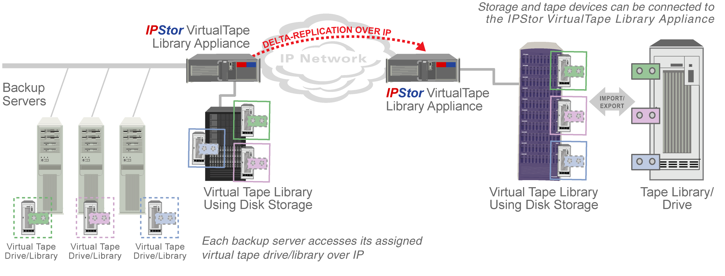 4) The facilitation of tape vaulting by replicating disk-based virtual tape cartridges to the remote