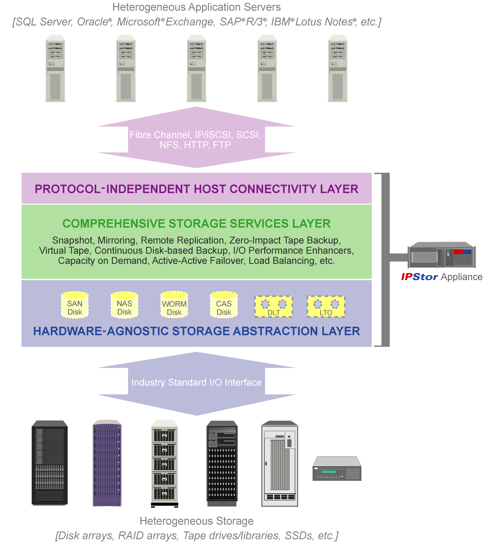 FalconStor s Modular Solution Framework The standardization of network storage protocols allows IPStor to provision virtual storage devices (disk, tape drive or tape library) to application hosts