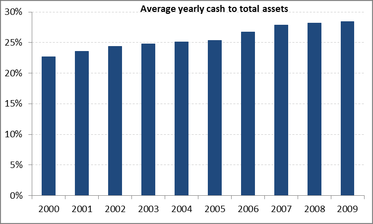 Graph 2: Average adjusted pay-out ratio year by year Looking at the average cash to total capital, it is clear that this rises over the period and especially in 2006 to 2009.