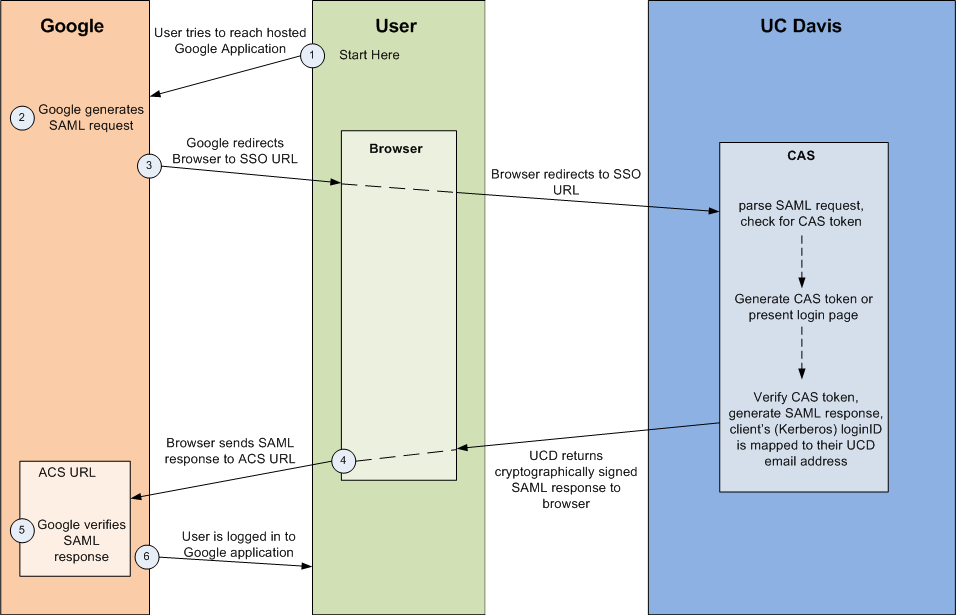 Web authentication diagram Google redirects to the CAS system to verify the user.