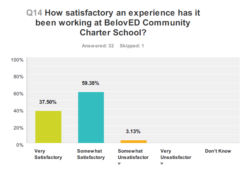 From Teacher Survey (Anonymous Online Survey Completed By Teachers