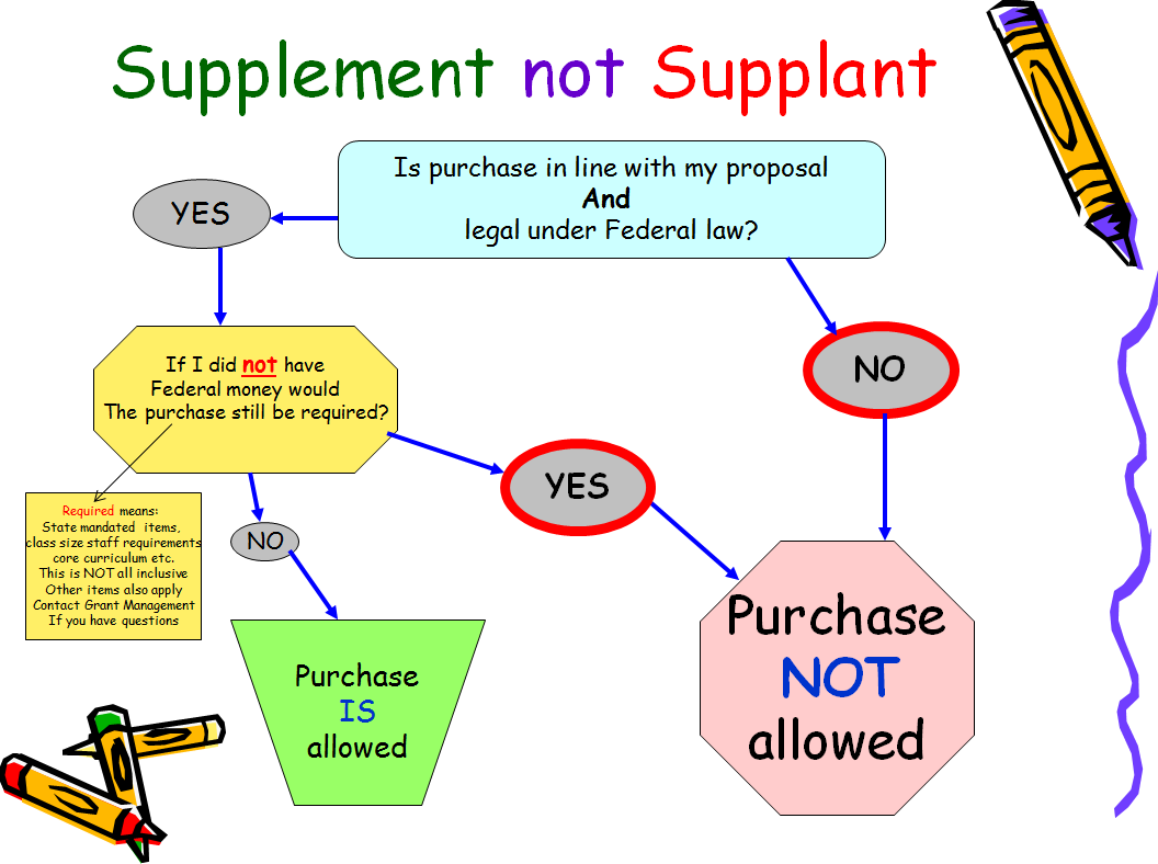 Supplement not Supplant All federal funds are to be supplemental in nature and are not to