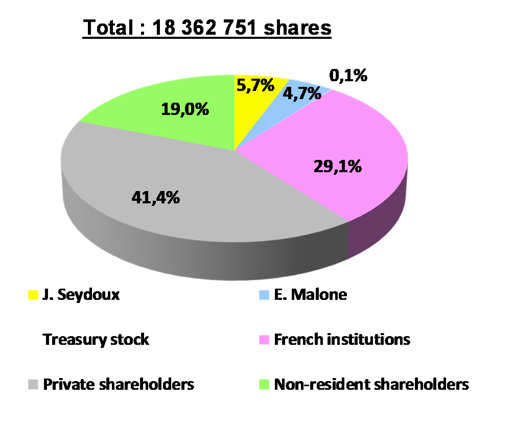 Ownership Structure as of July 31, 2015 Securities Holders Programme of convertible bonds: 415,083 convertible bonds issued in March 2010 for a total amount of 22.