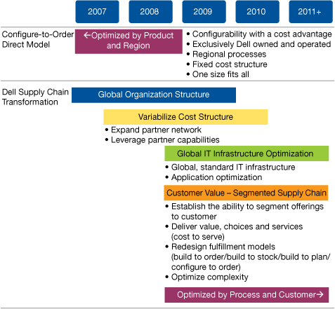 Figure 1. Dell Supply Chain Evolution Source: Dell (November 2010) Historically, Dell was organized by products and/or region.