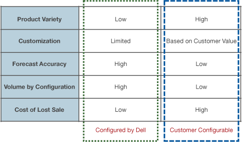 Figure 2. Chart a Clear Course: Align Product Strategy to Customer Values Source: Dell and Dr.