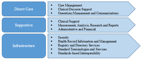 Adopting software is not just a single-step process. Before moving our discussion to challenges and barriers involved in adopting EHR software, we will review the functionality model of EHR software.