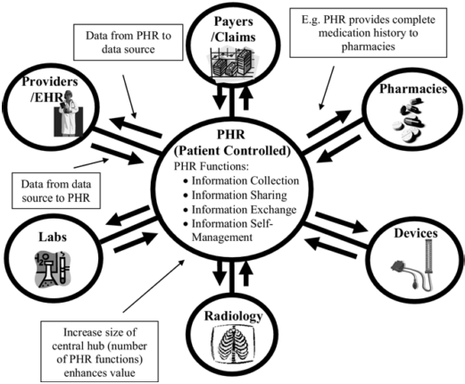 10 CHAPTER 2. LITERATURE REVIEW Table 2.1: PHR types Free-standing Provider-tethered Claims-tethered Integrated A free-standing PHR is an independent system in which a patient enters his health data.