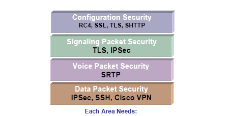 Securing Voice over Internet Protocol 637 10. Scoggins S, Implement Maximum Security for VoIP. Reprieved October 25, 2006 from http://www.eetasia.