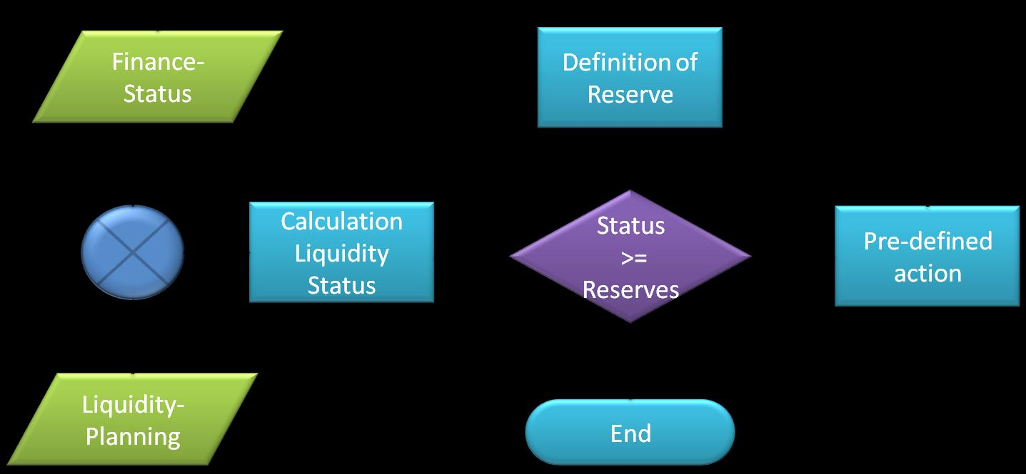 The management of planning and decision for being solvent all the time is described as follows: Chart 2: