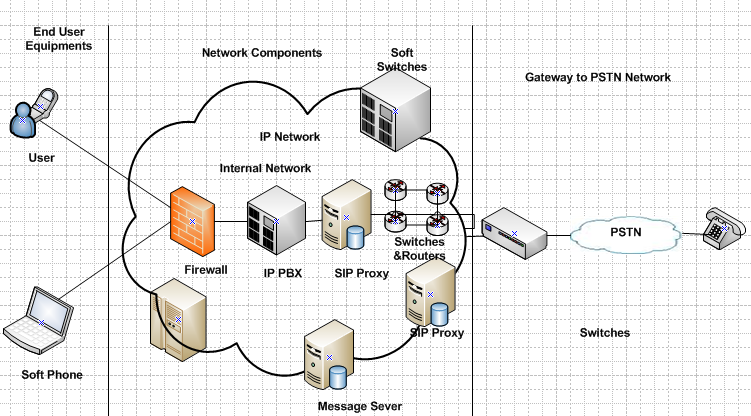 Figure 1.VoIP network component [7] 3.
