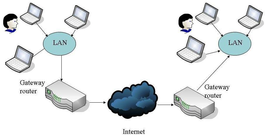 Effects of the Wireless Channel in VOIP (Voice Over Internet Protocol) Networks Atul Ranjan Srivastava 1, Vivek Kushwaha 2 Department of Electronics and Communication, University of Allahabad,