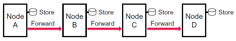 DTN uses the store-and-forwarding method messages might be sent to