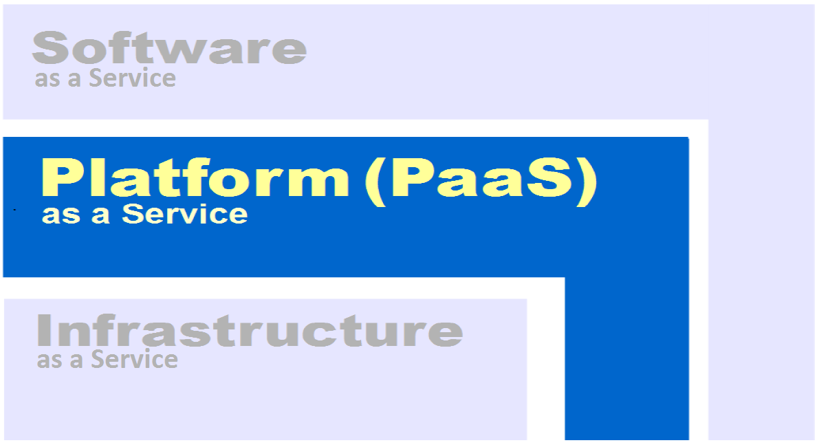III. Why Is PaaS So Important? PaaS has been shown to speed development of complex software, while making it easier to deploy and manage applications on the cloud.