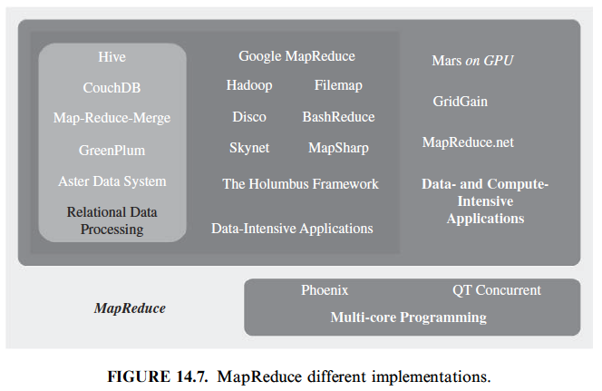 MAJOR MAPREDUCE IMPLEMENTATIONS FOR THE