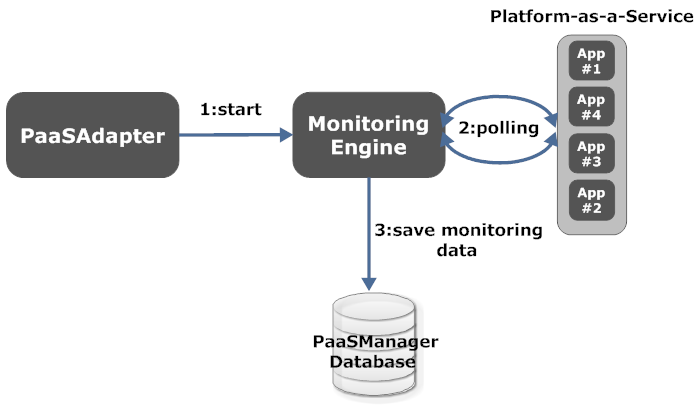 1220 David Cunha, Pedro Neves and Pedro Sousa Fig. 5. PaaS Manager - Get App Status Process the defined monitoring process is vendor-oriented and collects real-time metrics exhibited by each platform.