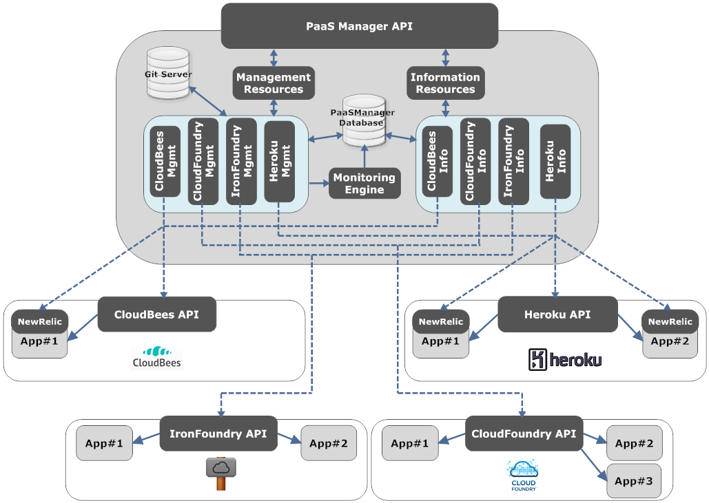 PaaS Manager: A Platform-as-a-Service Aggregation Framework 1215 Fig. 2. PaaS Manager Architecture 3.
