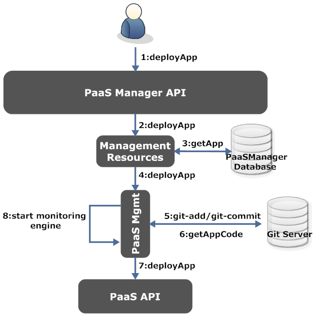PaaS Manager: A Platform-as-a-Service Aggregation Framework 1217 CloudBees Mgmt, Cloud Foundry Mgmt, Iron Foundry Mgmt and Heroku Mgmt.