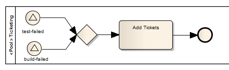 failed event occur. Both are shown in Figure 3 in the Mail Service Pool.