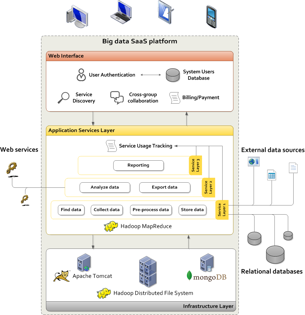 Figure 34: High-level technical architecture In addition, two ideas for pilot big data services were provided by Dialogues Technology.