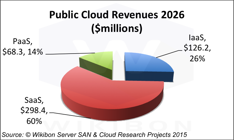 double digits compounded annually in this period - PaaS (36% CAGR), IaaS (19%), and SaaS (18%). Figures 3 & 4 show the composition of the Public Cloud Market in 2014 and 2016.