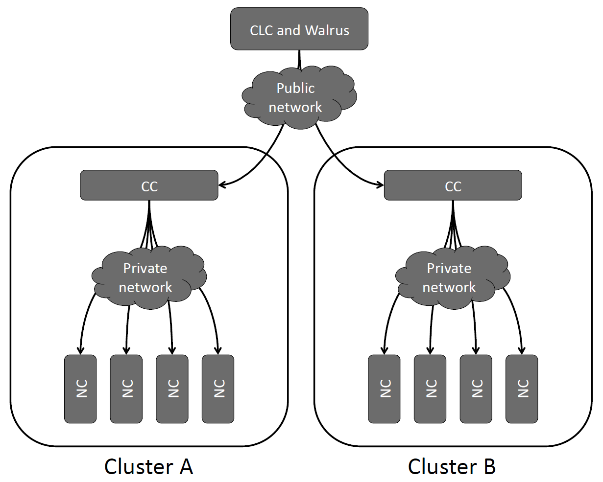2.4 Involved Technologies Figure 2.6: Design of a typical Eucalyptus cloud environment (Nurmi et al., 2009). their solutions into the Amazon cloud.